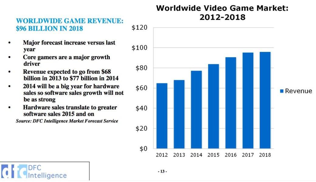 Оборот мировой игровой индустрии приблизится к $100 млрд в 2018 году - Изображение 1