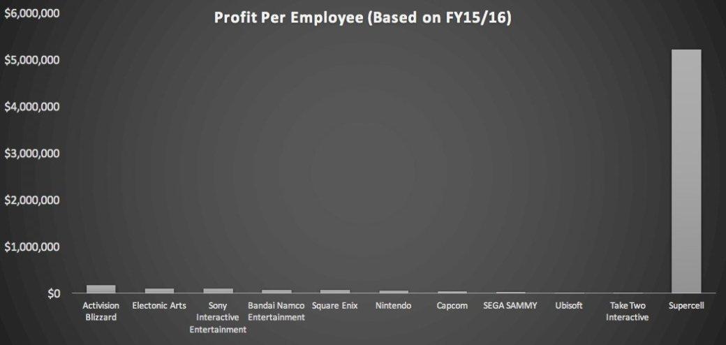 Ubisoft – самая крупная компания индустрии, но не самая эффективная. - Изображение 2