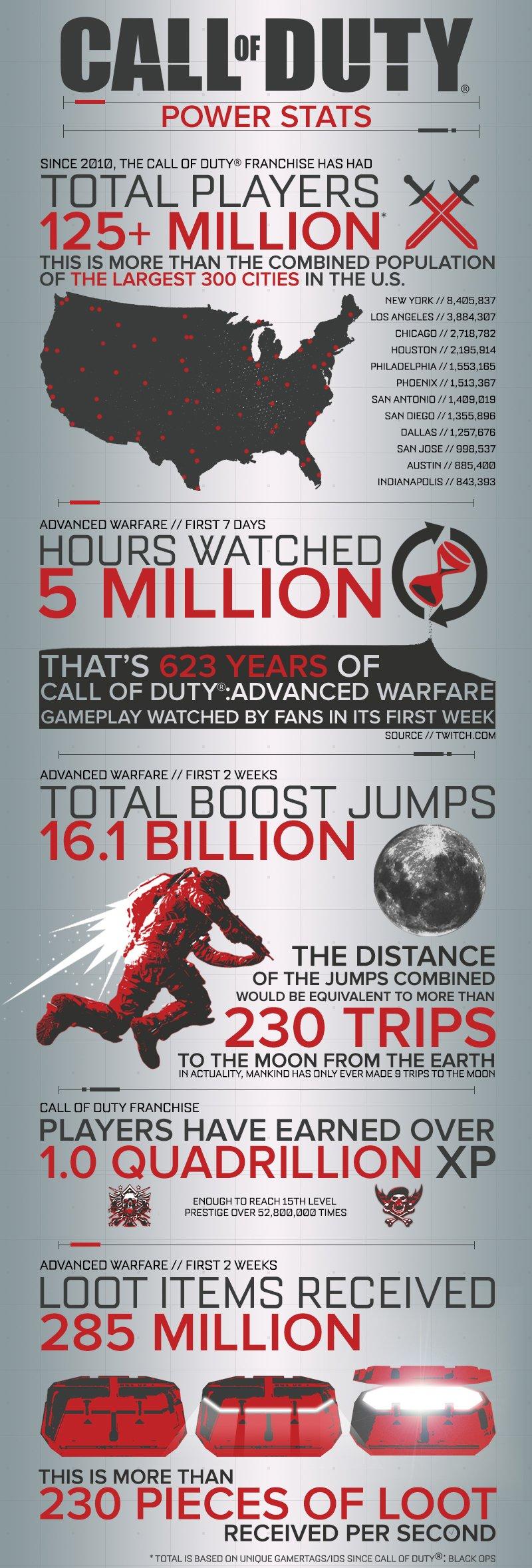 В Call of Duty поиграло более 125 млн человек за 4 года - Изображение 2