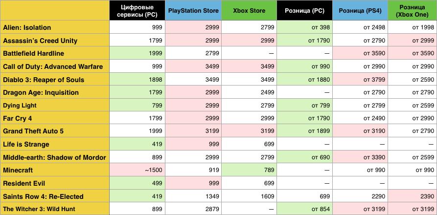 Где в России выгоднее всего покупать видеоигры? - Изображение 5