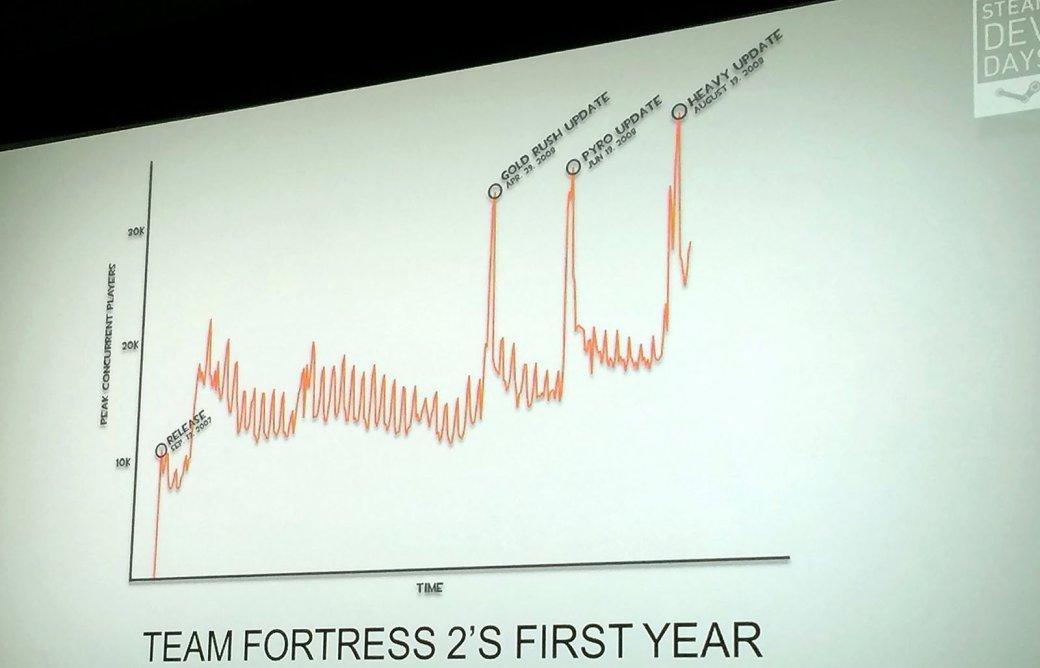 Steam Dev Days: Сергей Климов о том, почему HL3 стоит ждать в 2015-м. - Изображение 7
