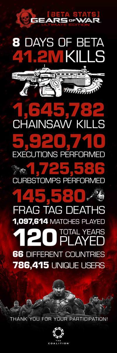 Бета-тестеры Gears of War: Ultimate Edition провели миллион матчей - Изображение 1