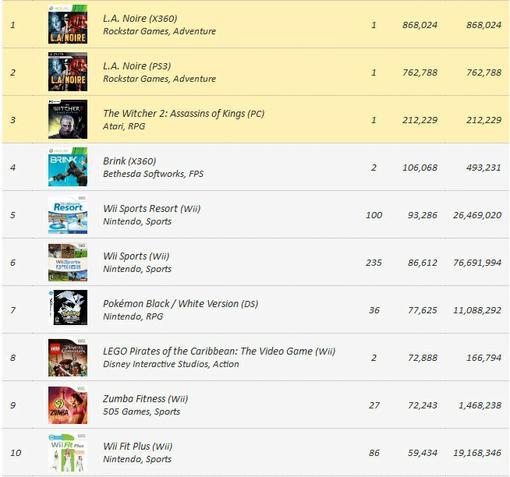 Игровые чарты (по 28 мая 2011) - Изображение 1