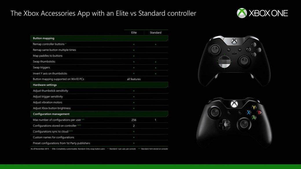 Xbox One: переназначить кнопки теперь можно и на стандартном геймпаде - Изображение 2