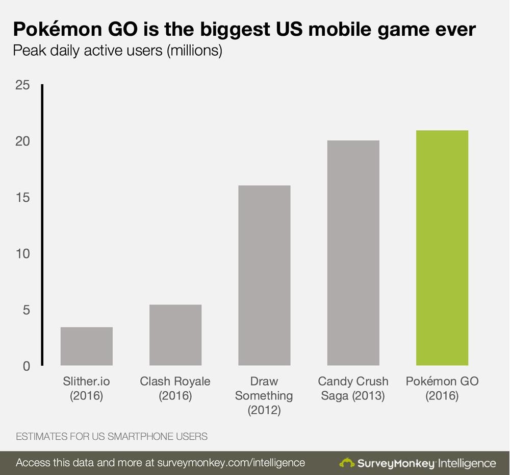 Pokemon Go стала самой популярной мобильной игрой в истории - Изображение 2