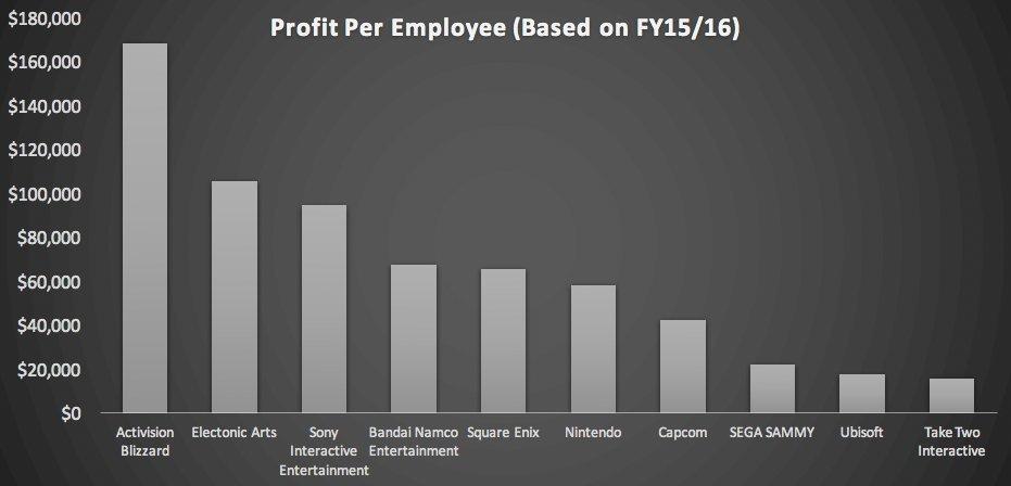 Ubisoft – самая крупная компания индустрии, но не самая эффективная. - Изображение 1
