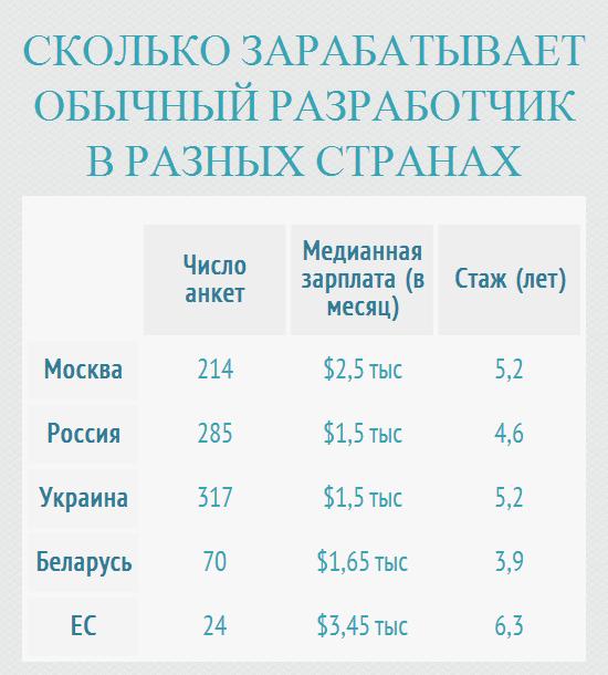 Сколько получают разработчики видеоигр в России и Украине - Изображение 2