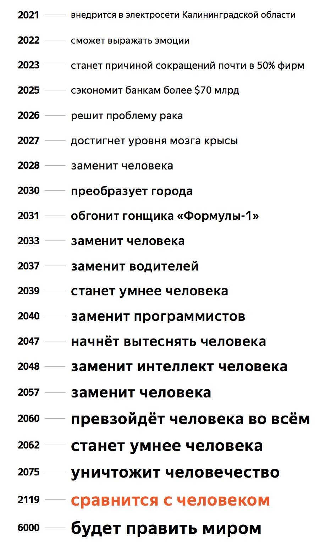 «Яндекс» выяснил, что произойдет сИИчерез 4000 лет, основываясь назаголовках новостей | Канобу - Изображение 10350