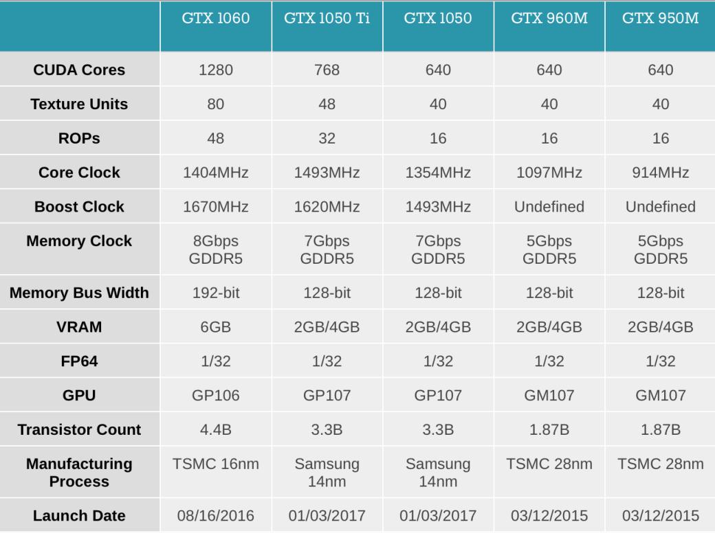 Nvidia анонсировала GTX 1050 и GTX 1050 Ti для ноутбуков | Канобу - Изображение 8765