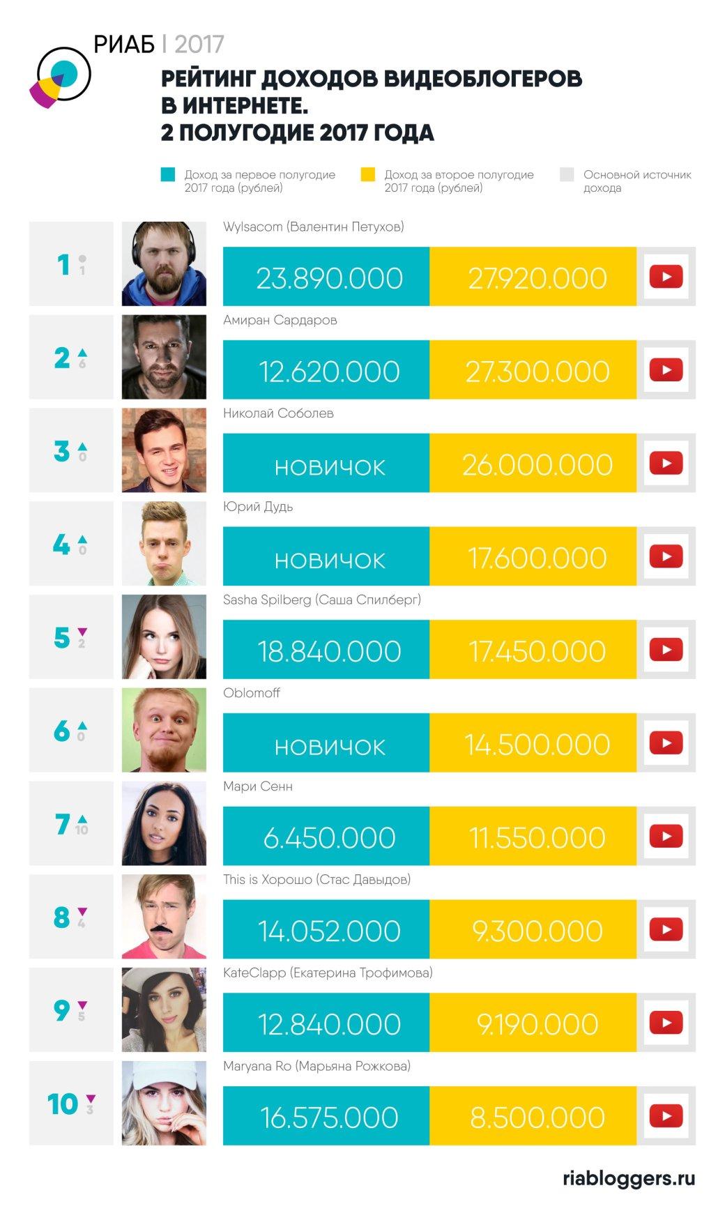 Исследователи назвали самых богатых блогеров 2017 года. Теперь без Ивангая! | Канобу - Изображение 8014