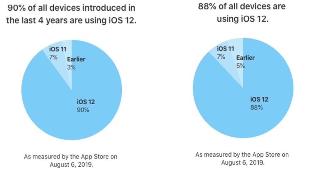 88% всех iPhone работают наiOS12. Все ждут обновления | Канобу - Изображение 4377