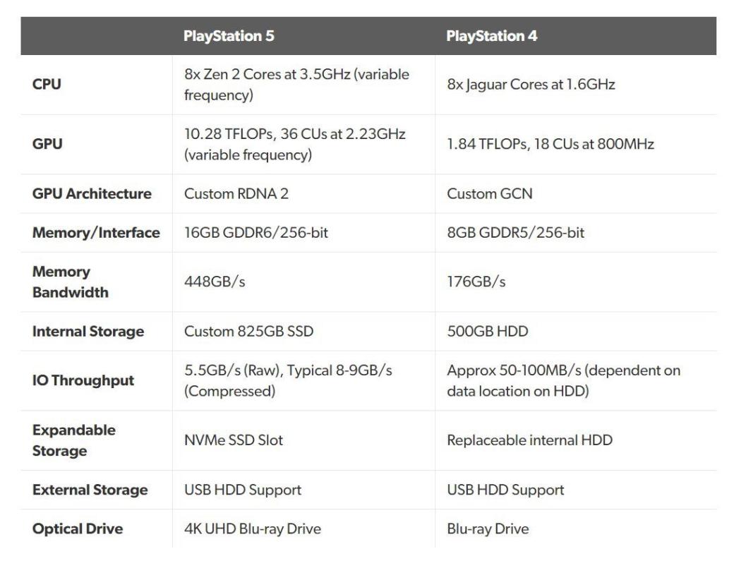 Презентация PlayStation 5: начинка иособенности будущей консоли Sony | Канобу - Изображение 12003