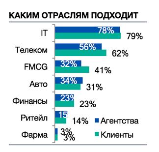 Более трети опрошенных маркетологов собираются инвестировать в киберспорт. - Изображение 5