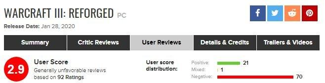 Игроки обрушили рейтинг Warcraft III: Reforged наMetacritic. Игру обвиняют вовсех грехах | Канобу - Изображение 9236