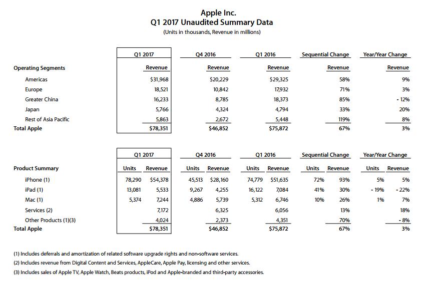 «Интернет-аналитик» просадил $325 тысяч, поставив на крах Apple   Канобу - Изображение 5843