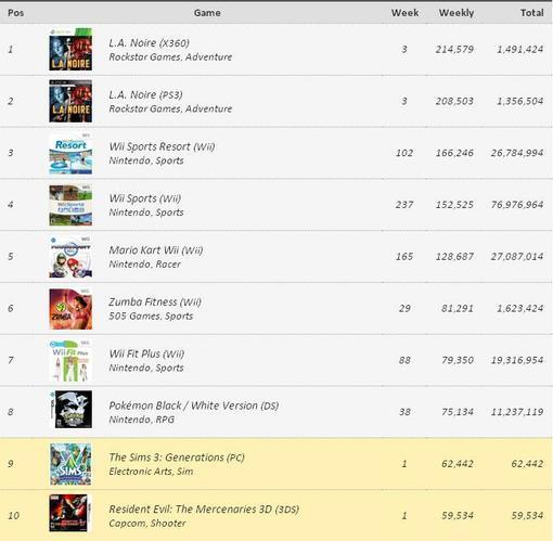 Игровые чарты (по 4 июня 2011) | Канобу - Изображение 1