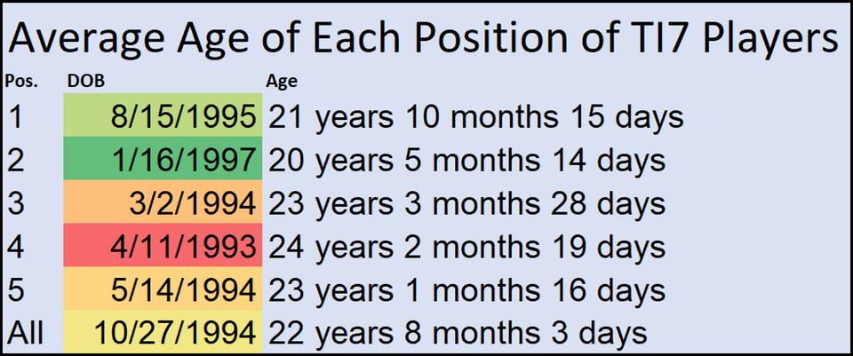 Средний возраст участников The International по Dota 2 увеличился, но всего лишь на год. - Изображение 2
