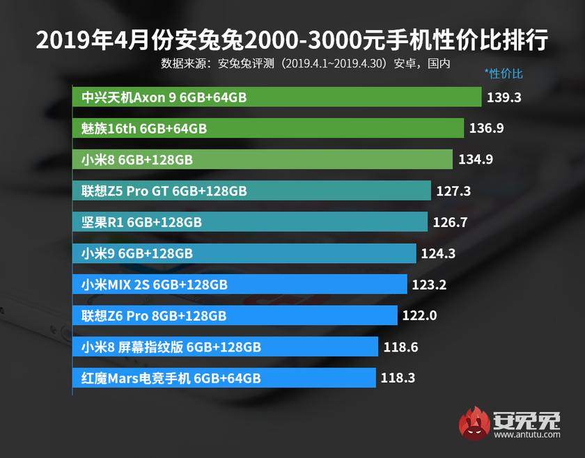 AnTuTu назвал лучшие смартфоны апреля посоотношению производительности ицены | SE7EN.ws - Изображение 4