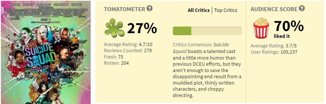 3 проблемы рейтинга Rotten Tomatoes | Канобу - Изображение 2