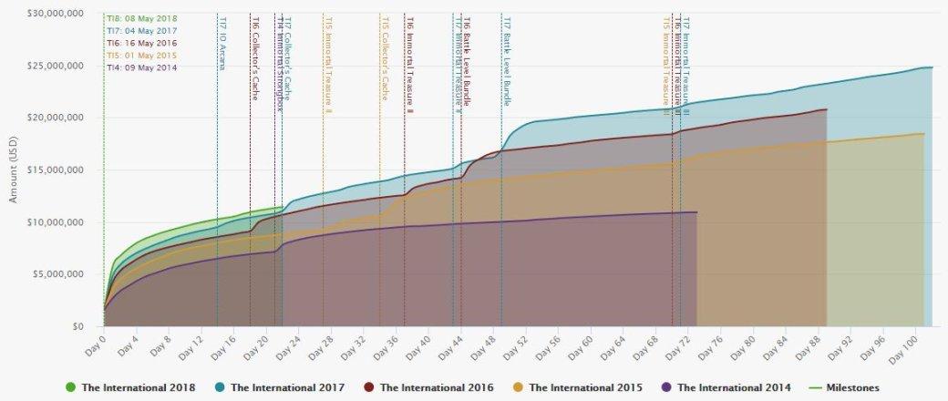 Нет новых сундуков — нет продаж. Призовой фонд The International 2018 отстает от прошлогоднего  | Канобу - Изображение 12234